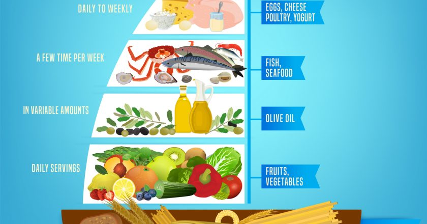 Mediterranean Diet Poster | © Anna Bocharova | Dreamstime Stock Photos